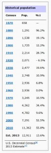 Heber City Utah Historical Population Stats