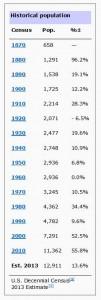 Heber City Utah Historical Population Stats